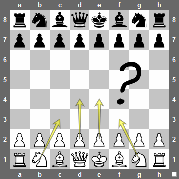 Design pattern for chess masters
